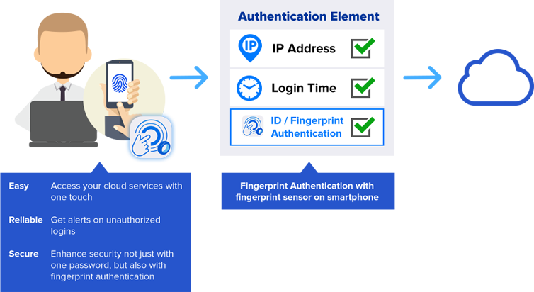 authenticator strong authentication