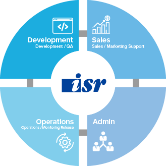 ISR Team Structure