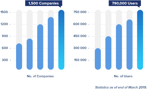 CloudGate UNO Statistic Record (1,500 Companies | 750,000 Users) - March 2019