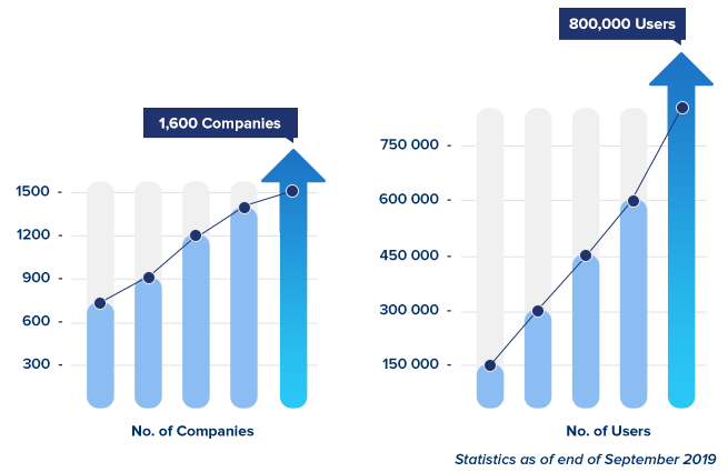 CloudGate UNO Statistic Record (1,600 Companies | 800,000 Users) - September 2019